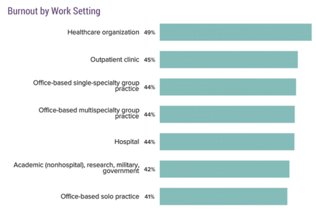 Chart: burnout by work setting: 49% healthcare organization; 45% outpatient clinic; 44% office-based single-specialty group practice; 44% office-based multi-specialty group practice; 44% hospital; 42% academic (non-hospital), research, military, government; 41% office-based solo practice