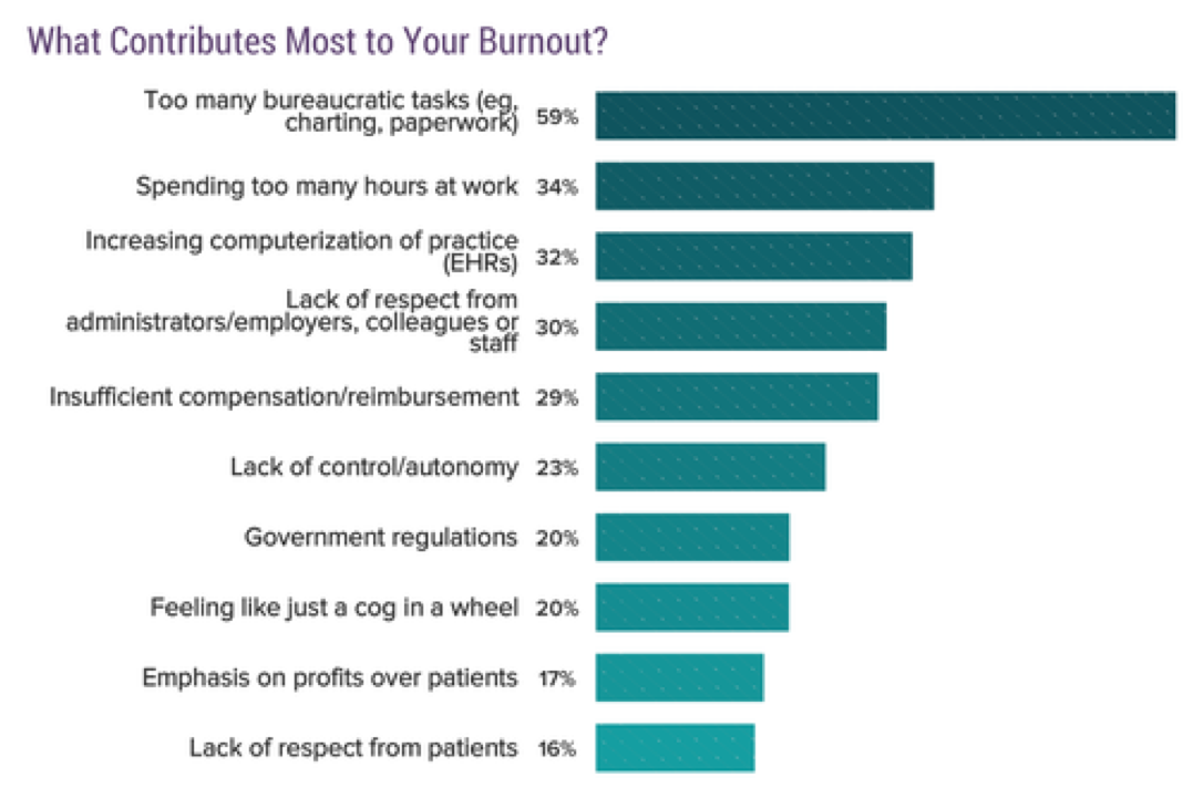 Chart: What contributes most to your burnout? 59% too many bureaucratic tasks (eg charting, paperwork); 34% spending too many hours at work; 32% increasing computerization of practice (EHRs); 30% lack of respect from administrators/employer, colleagues, or staff; 29% insufficient compensation/reimbursement; 23% lack of control/autonomy; 20% government regulations; 20% feeling like just a cog in a wheel; 17% emphasis on profits over patients; 16% lack of respect from patients