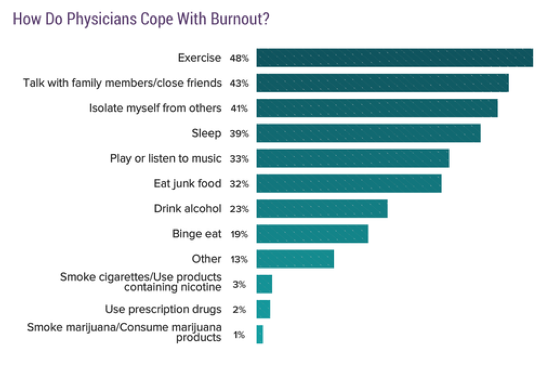 Chart: How Do Physicians Cope with Burnout? 48% Exercise, 43% talke with family members/close friends; 41% isolate myself from others; 39% sleep; 33% play or listen to music; 32% eat junk food; 23% drink alcohol; 19% binge eat; 13% other; 3% smoke cigarettes/use products containing nicotine; 2% use prescription drugs; 1% smoke marijuana/consume marijuana products