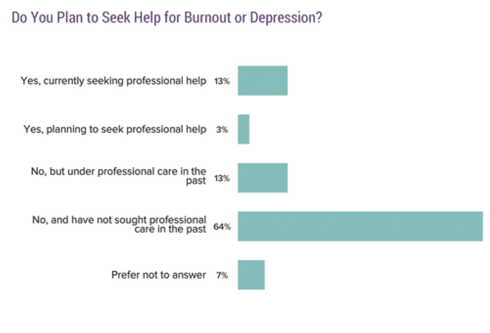Chart: Do you plan to seek help for burnout or depression? 13% Yes, currently seeking professional help; 3% yes, planning to seek professional help; 13% no, but under professional care in the past; 64% no, and have not sought professional care in the past; 7% prefer not to answer