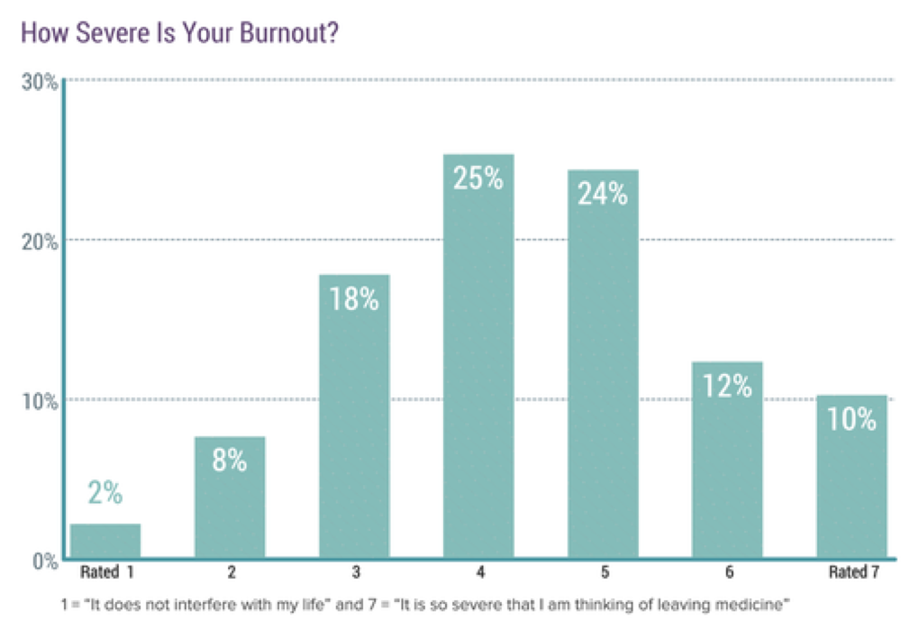 "Chart: How severe is your bunrout (from 1 = ""it does not interfere with my life"" to 7 = ""it is so severe that I am thinking of leaving medicine"": 2% 1; 8% 2; 18% 3; 25% 4; 24% 5; 12% 6; 10% 7"
