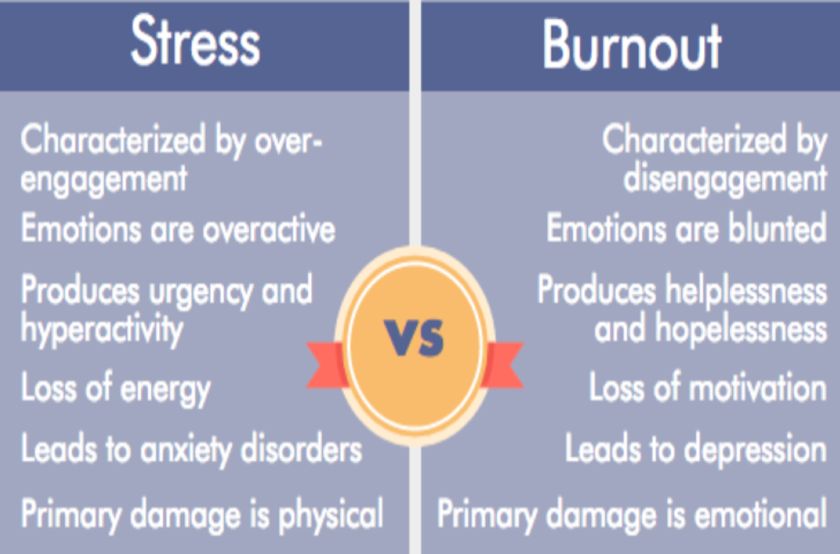 Stress vs Burnout. Stress is characterized by over-engagement; emotions are overactive; produces urgency and hyperactivity; loss of energy; leads to anxiety disorders; primary damage is physical. Burnout is characterized by disengagement; emotions are blunted; produces helplessness and hopelessness; loss of motivation; leads to depression; primary damage is emotional