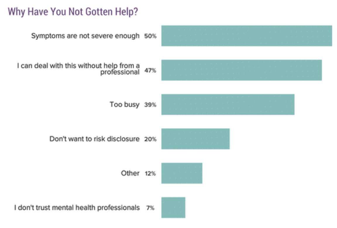 Chart: Why have you not gotten help? 50% Symptoms are not severe enough; 47% I can deal with this without help from a professional; 39% too busy; 20% I don't want to risk disclosure; 12% other; 7% I don't trust mental health professionals